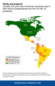 Diagram illustrating the most to least prepared countries to tackle the Coronavirus