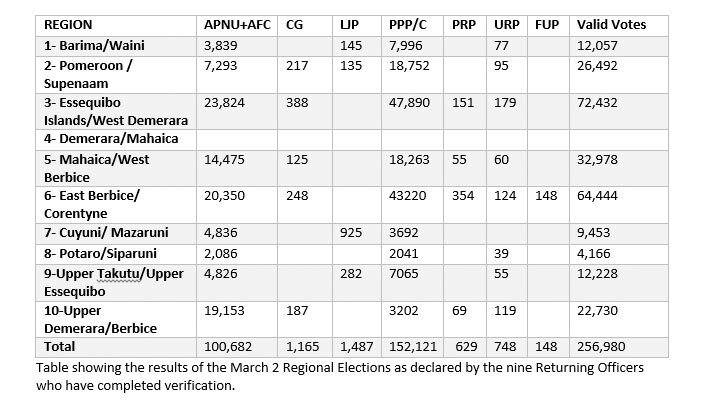 Specifically, according to the Regional numbers the PPPC has secured 51,439 more votes than APNU AFC