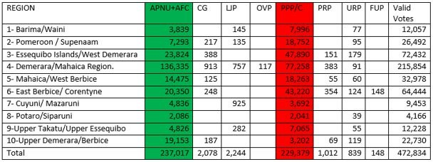 Table showing the number of votes cast for all parties which contested the 10 Regional Elections on March 2,2020