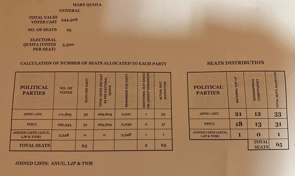 How Lowenfield allocated the Parliamentary seats based on his calculations