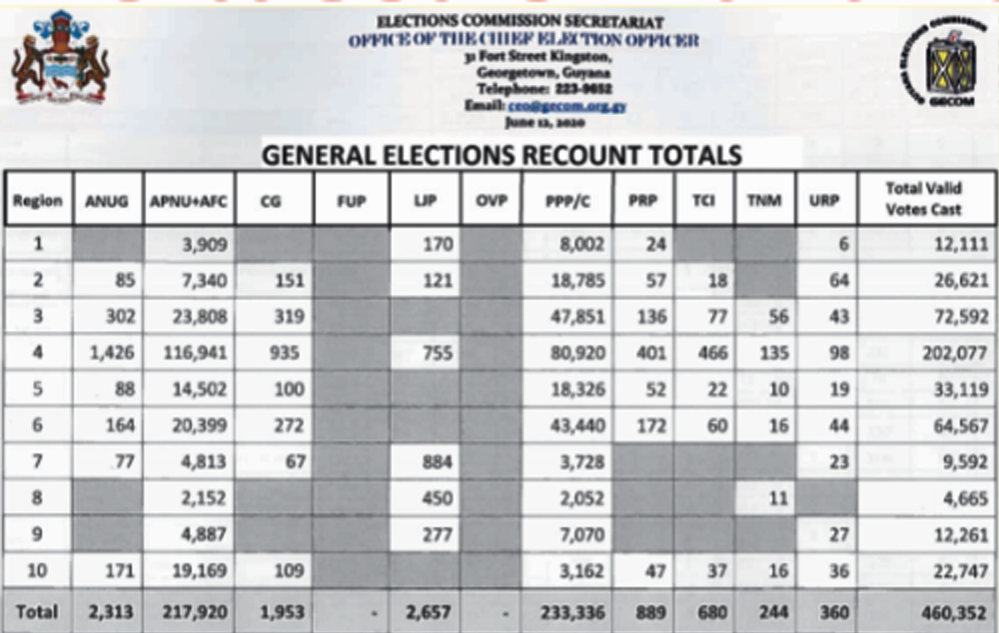 """Table showing Lowenfield's original report which displays the correct certified """"valid"""" votes from the national recount exercise"""