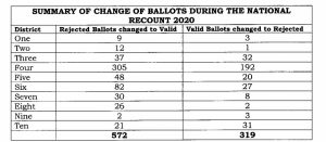 Table showing summary of votes altered during National Recount