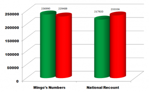 Chart showing the Mingo-impacted outcome of the Guyana General Election against the actual outcome