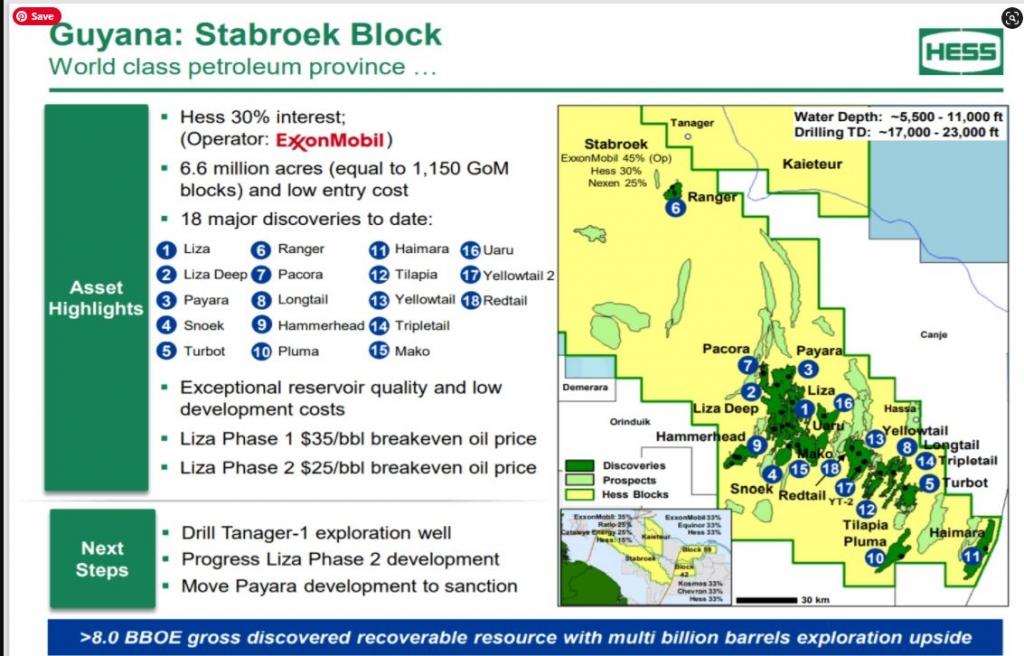 stabroek-block