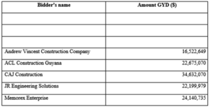 Guyana Revenue Authority (GRA) – Rehabilitation and conversion of living quarter Corriverton, Region Six