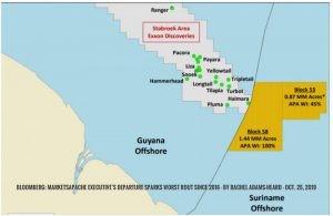 Despite higher Govt. take, stricter policies, oil companies still flock to Suriname