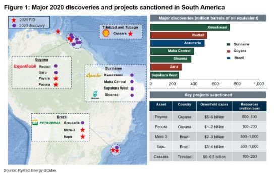 Guyana among South American nations to discover 3B barrels of oil for 2020
