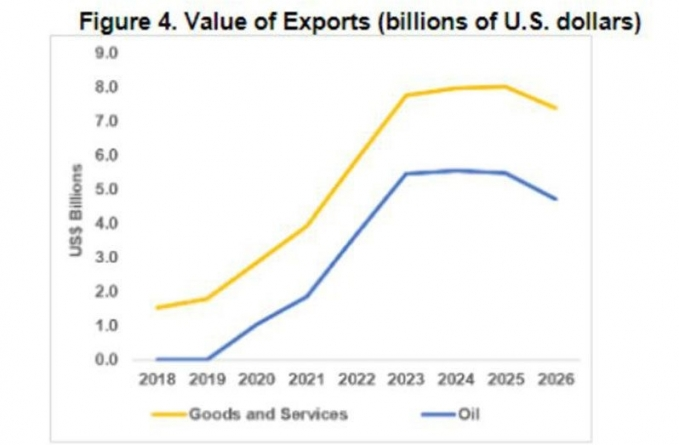Export earnings could reach US$8B by 2024